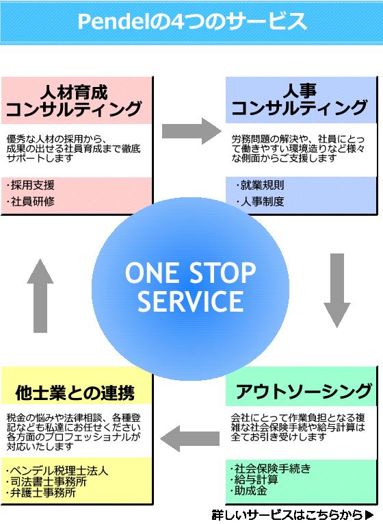 ペンデル社労士は「人材育成コンサルティング」「人事コンサルティング」「アウトソーソング」「他士業との連携」4つのサービスを行っております